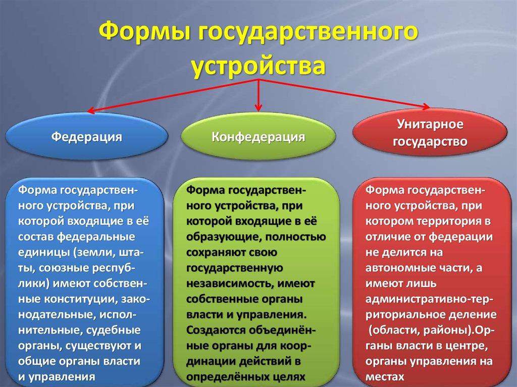 Рсфср - это что такое? рсфср: расшифровка, образование, состав и территория