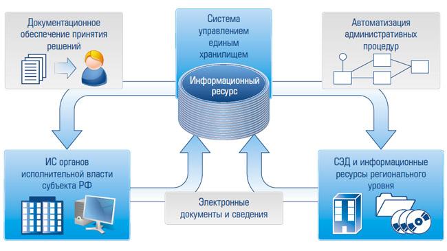 """Как зарегистрироваться в единой системе идентификации и аутентификации? единая система идентификации и аутентификации: портал """"госуслуги"""""""