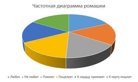 Визуализация данных: как правильно выбрать диаграмму или график для годового отчета