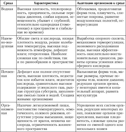 Влияние абиотических факторов на живые организмы