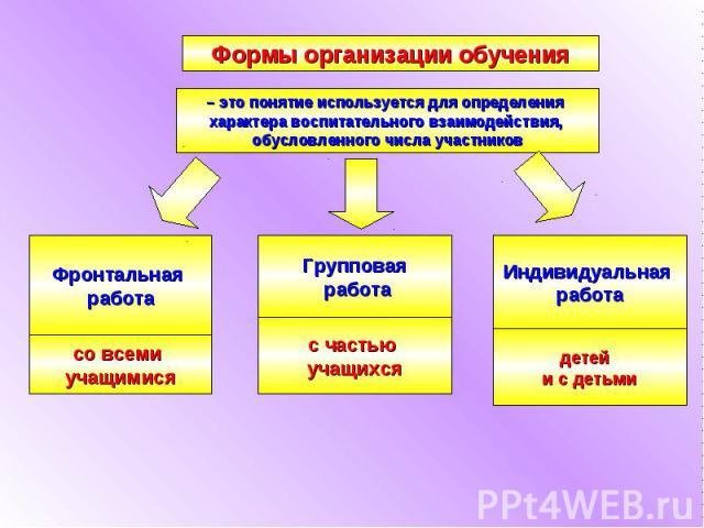 Формы организации обучения
