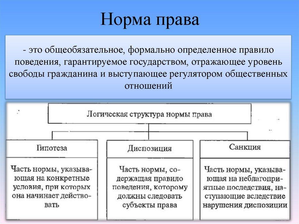 Правовые нормы: признаки, структура, виды . кратко. - учительpro