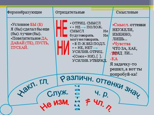 Усилительные частицы (со списком и примерами)