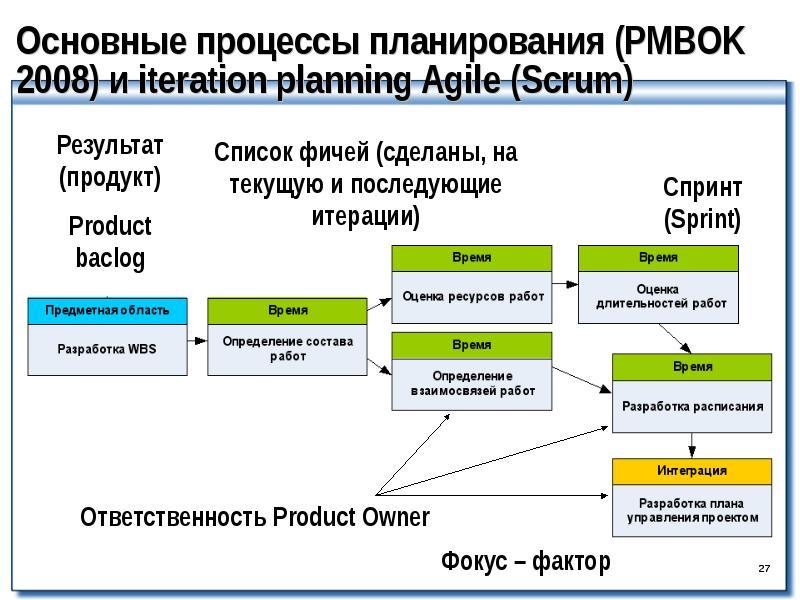Что такое project management