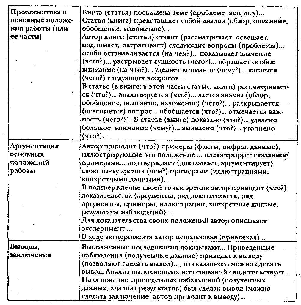 Реферирование научной статьи — примеры