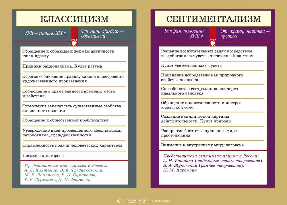 Сентиментализм в руской литературе