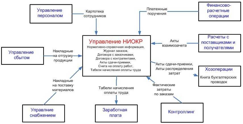 Ниокр — википедия с видео // wiki 2