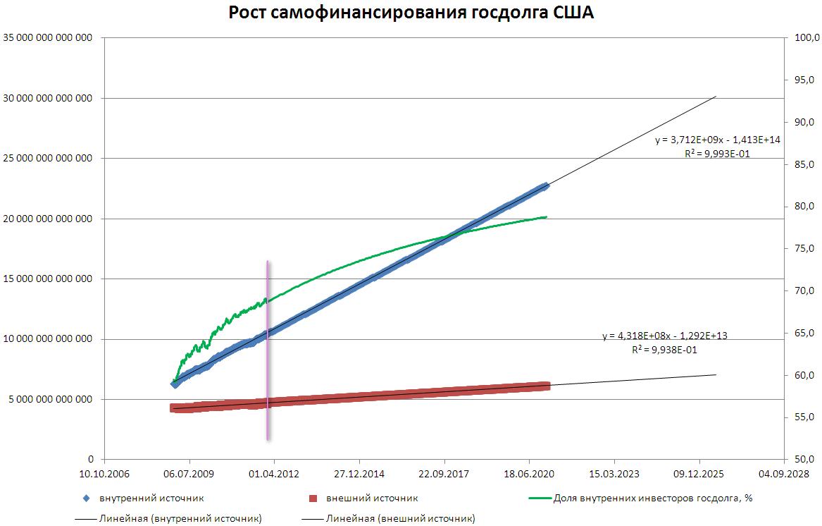 Что из себя представляет государственный долг сша и почему россия вкладывает в него деньги