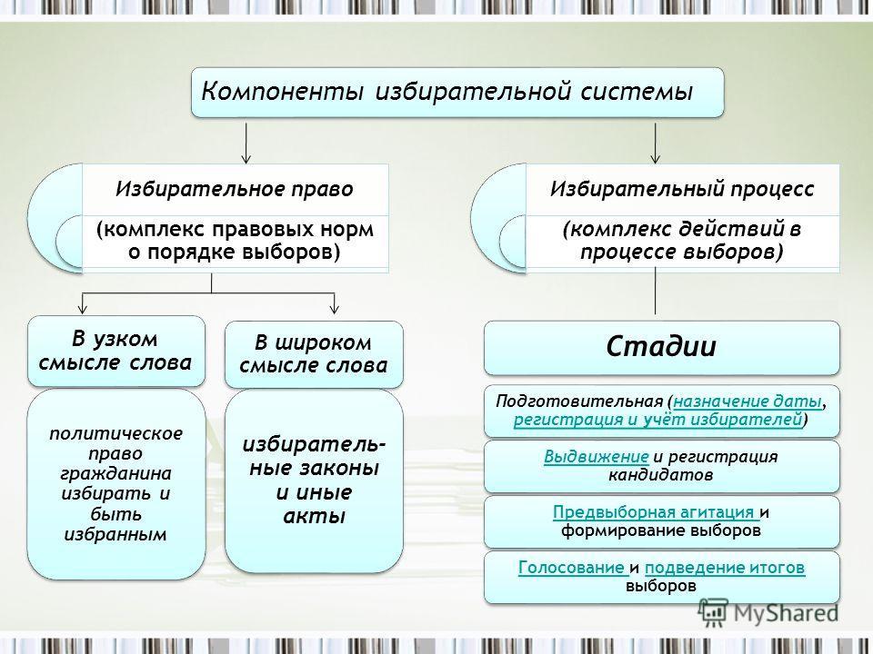 Объективное избирательное право — википедия. что такое объективное избирательное право