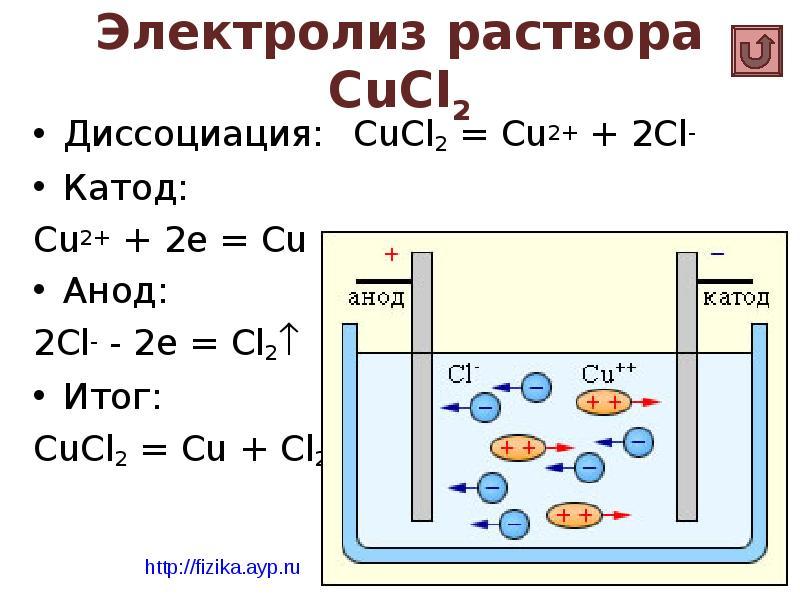 Определяем полярность диода: катод и анод — это минус или плюс