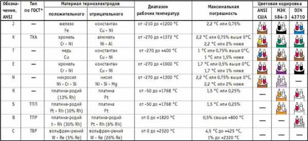 Термопара — что такое простыми словами? |