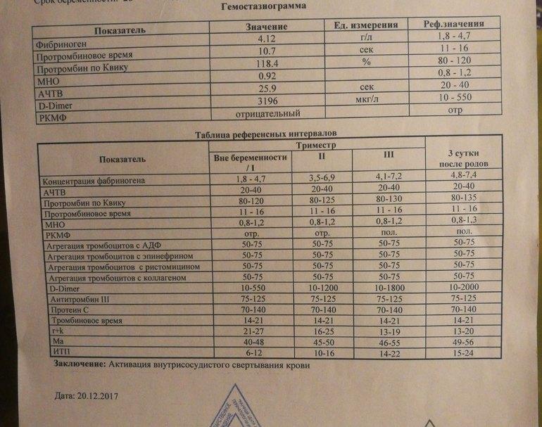 Коагулограмма крови: расшифровка, таблица и норма