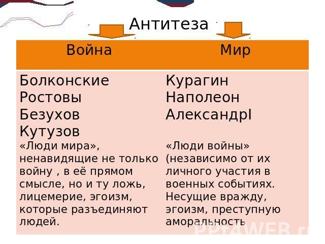 Антитеза – примеры, определение литературного приема в произведении