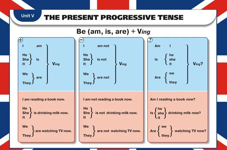Present continuous. настоящее продолженное время в английском языке