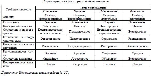 Темперамент: что это такое и какие бывают типы темперамента | 4 темперамента