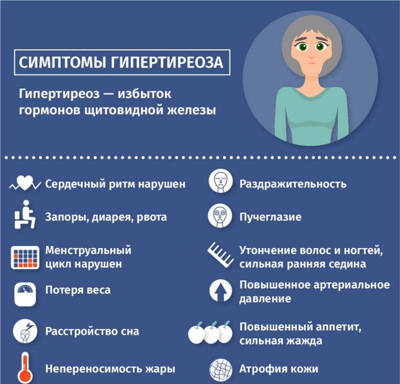 Гипертиреоз – симптомы, признаки, лечение