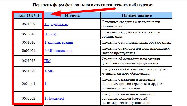 Окуд - общероссийский классификатор управленческой документации || получение кодов статистики, получение оквэд, коды статистики, классификатор оквэд