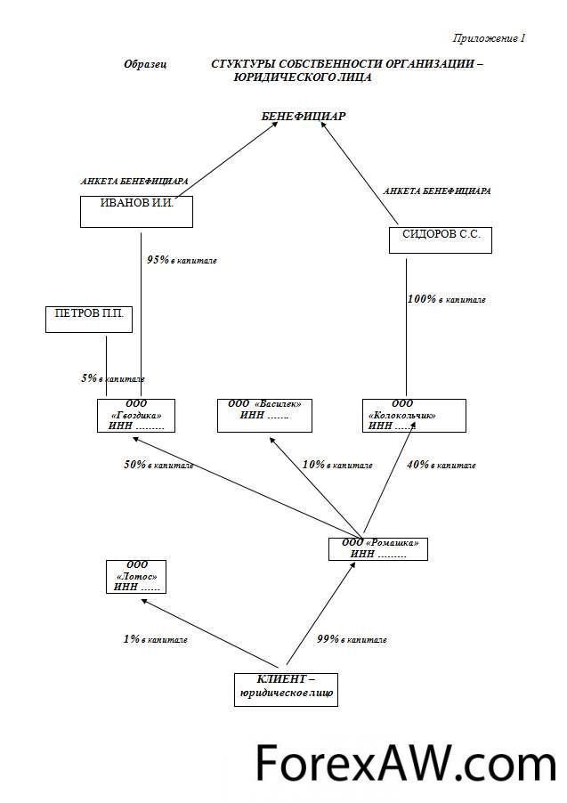 Бенефициар, права и требования, сведения о бенефициарах, бенефициарный владелец