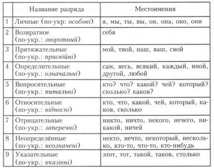 Местоимение. русский язык. учебное пособие