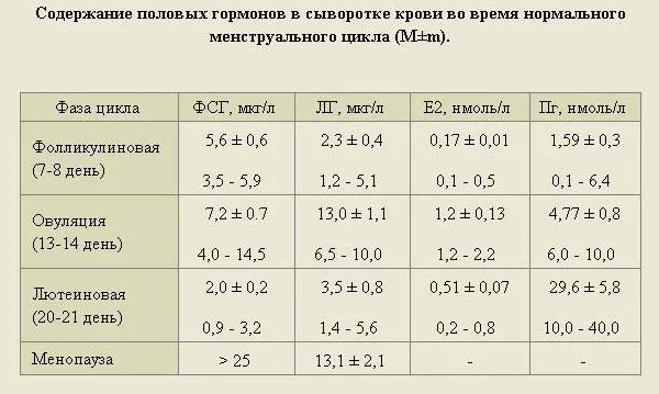 Антимюллеров гормон: норма у женщин в таблице по возрасту и для зачатия