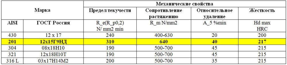 Разница между легированной и нелегированной сталью