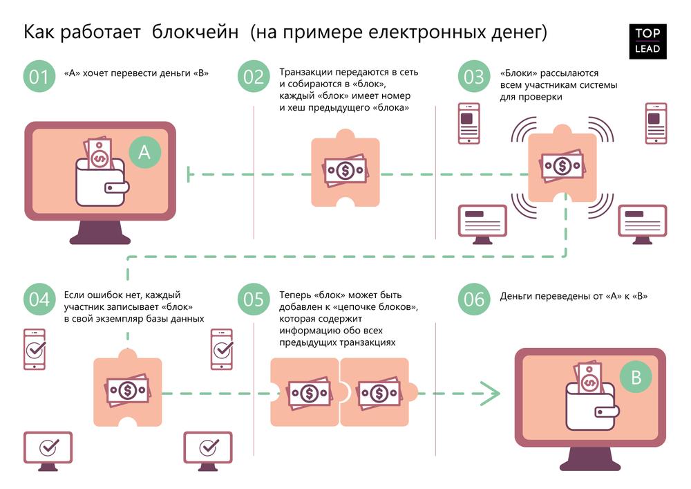 Биткоин – что это такое и как работает? | блог мтбанка