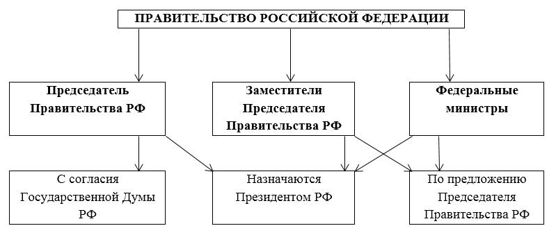 Лекция 6: федеральное собрание