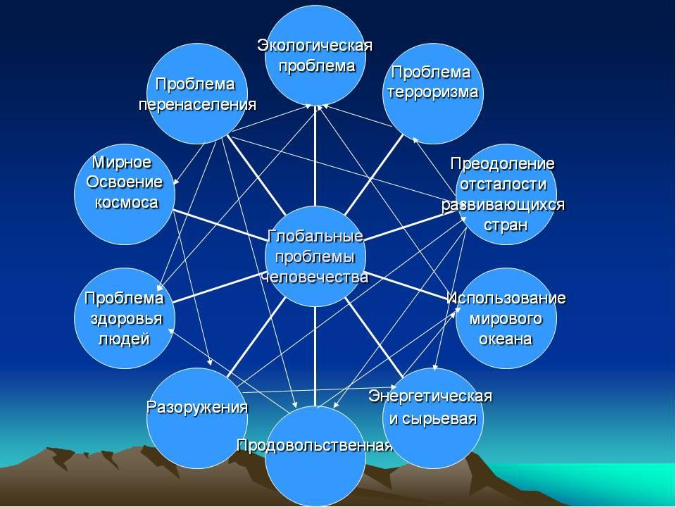 Глобальные экологические проблемы современности