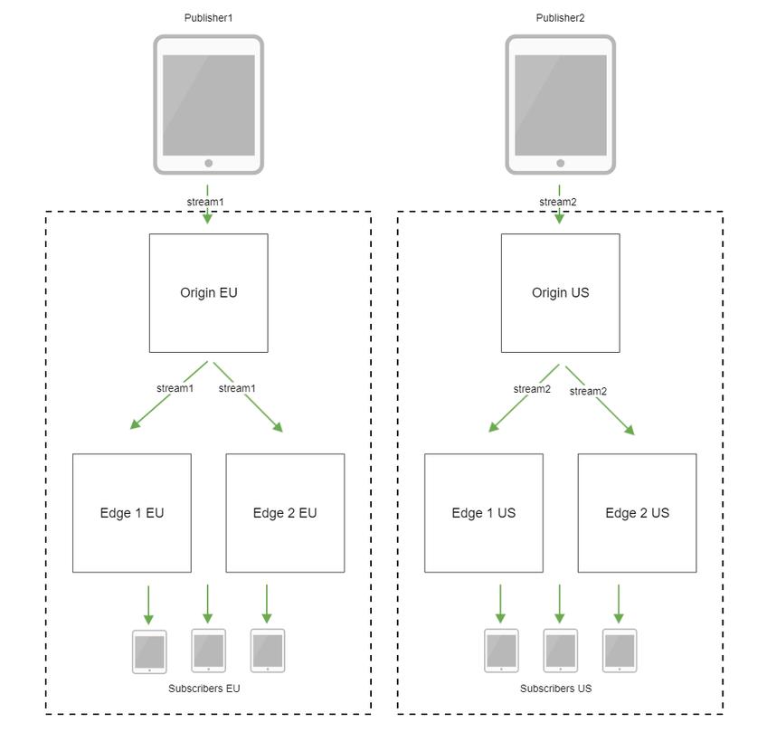 Обзор wcs 5.2 — webrtc сервера для веб-разработчиков онлайн трансляций и видеочатов