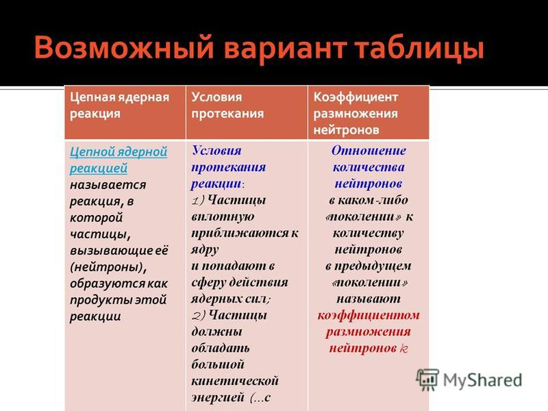 Цепная реакция • ru.knowledgr.com