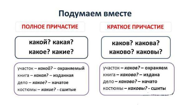Как отличить прилагательное от причастия?