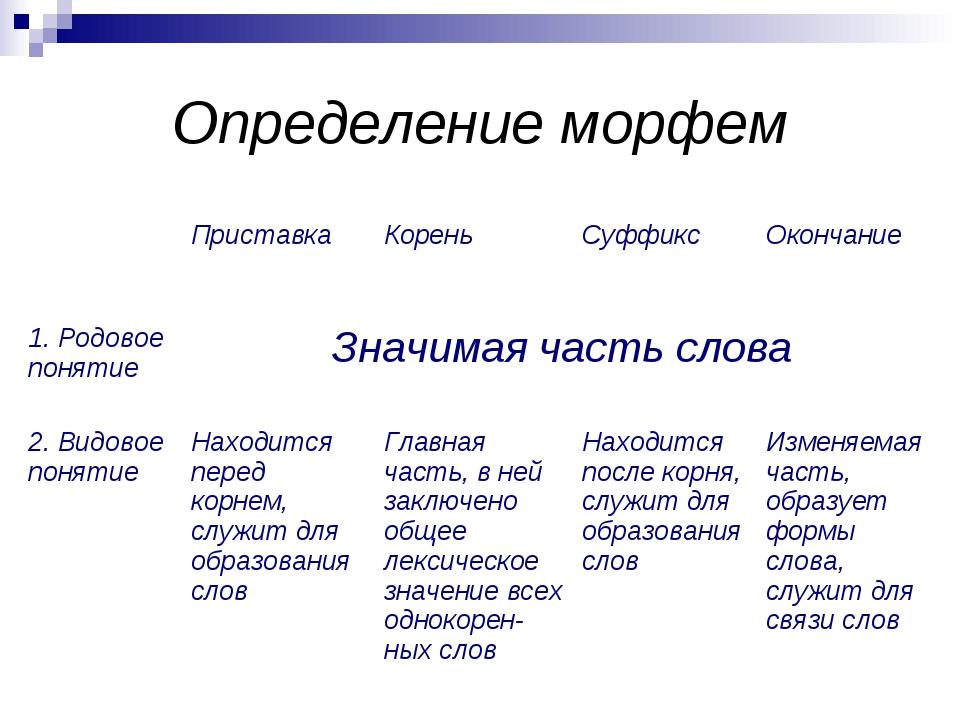 Морфема — википедия с видео // wiki 2