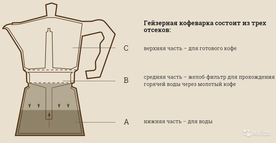 Почему стоит присмотреться к кофеварке гейзерного типа?