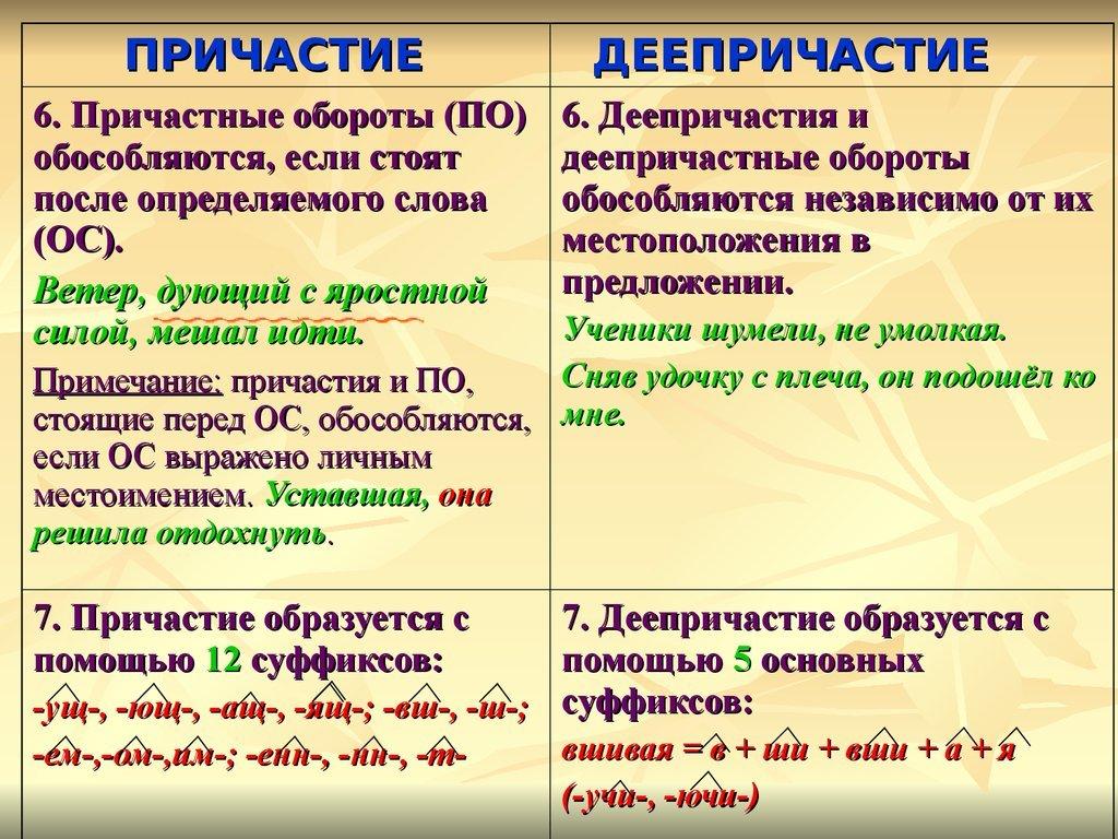 Страдательные причастия. примеры