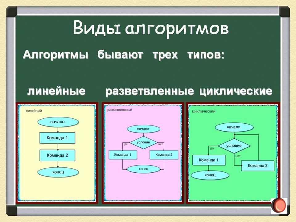 """Презентация на тему: """"виды алгоритмов. существует 4 вида алгоритмов: линейный, циклический, разветвляющийся, вспомогательный."""". скачать бесплатно и без регистрации."""