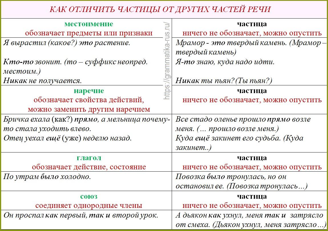 Частица как часть речи – свойства и примеры в тексте
