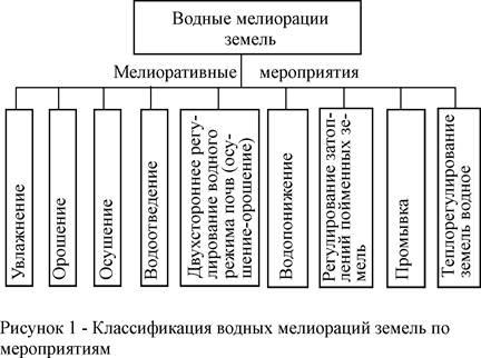 Мелиорация земель и почв: сельскохозяйственных  участков: виды и основы