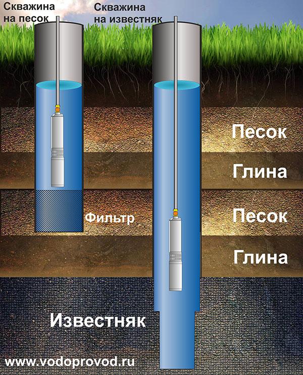 География-земли.рф |   подземные воды. что такое подземные воды? общая информация.