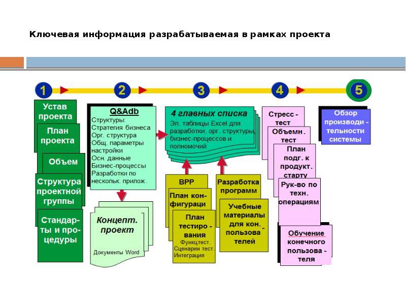 План «дорожная карта»