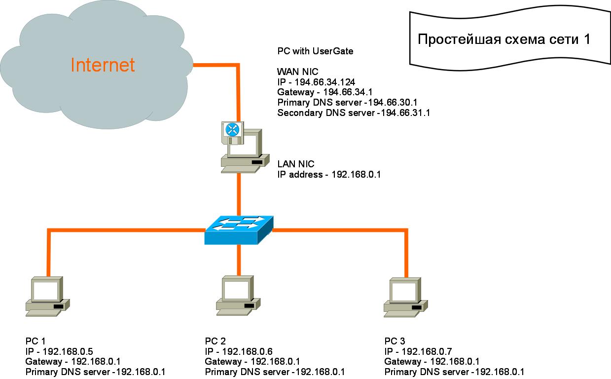 Динамический ip-адрес — определение динамического ip-адреса