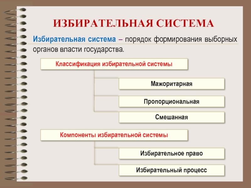 Избирательная система — википедия
