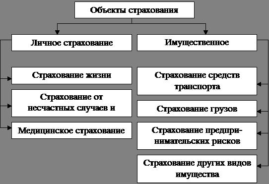 Страховая компания - это что такое? структура и функции