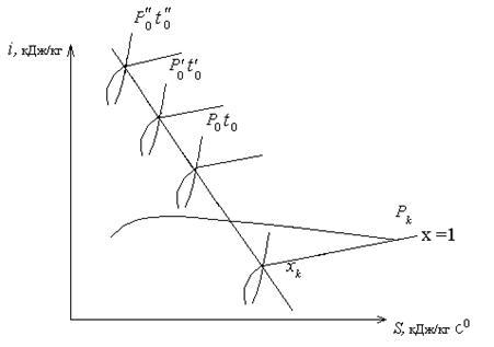 Ненасыщенный пар – формула объема