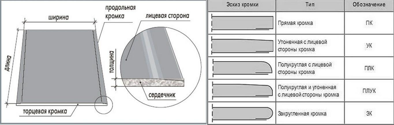 Что такое гкл в строительстве: что это, характеристики, виды, применение материала