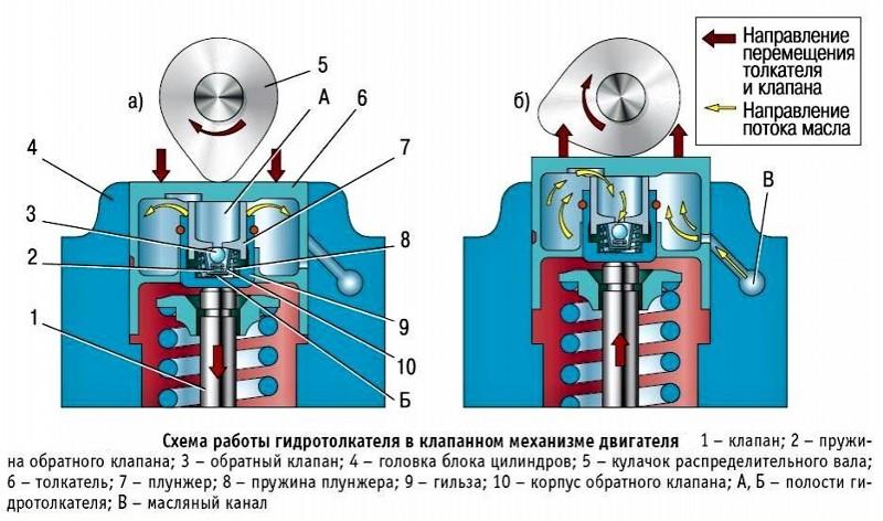 Гидрокомпенсаторы