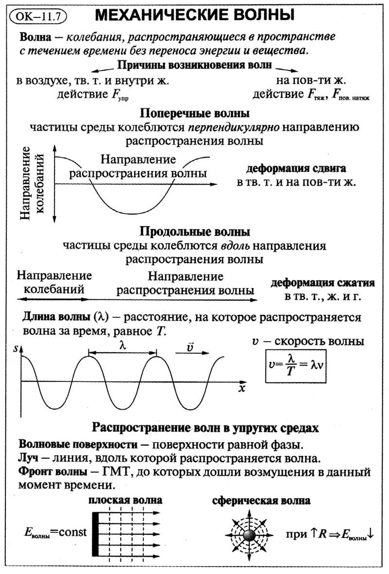 2.6. механические волны