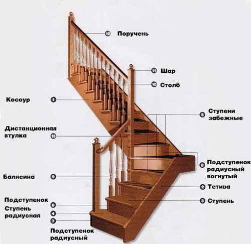 Заказать лестницу для дома: рассмотрим основные термины