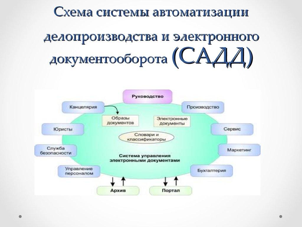 Документооборот — это ... что такое документооборот: его организация, учет объема