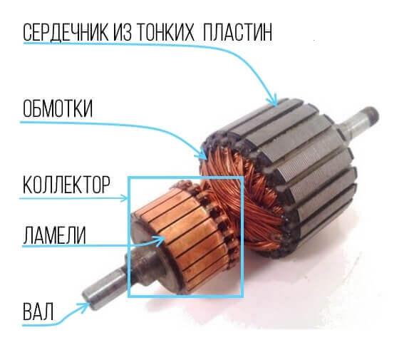 Ротор — что это такое