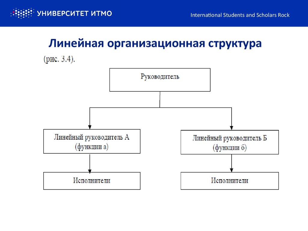 Структурные подразделения